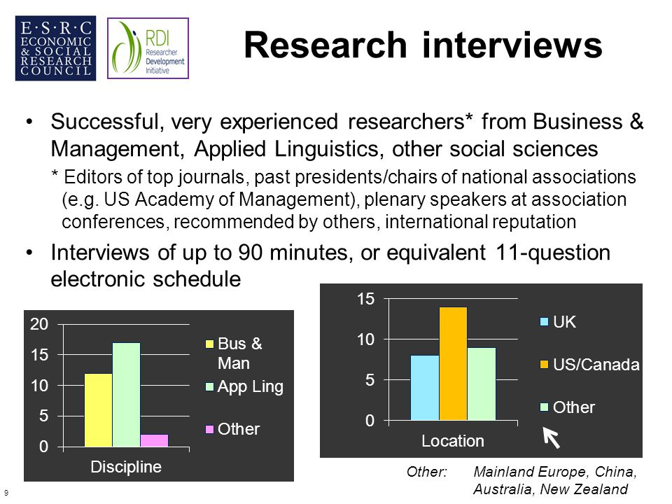 Research interviews Successful, very experienced researchers* from Business & Management, Applied Linguistics, other social sciences.