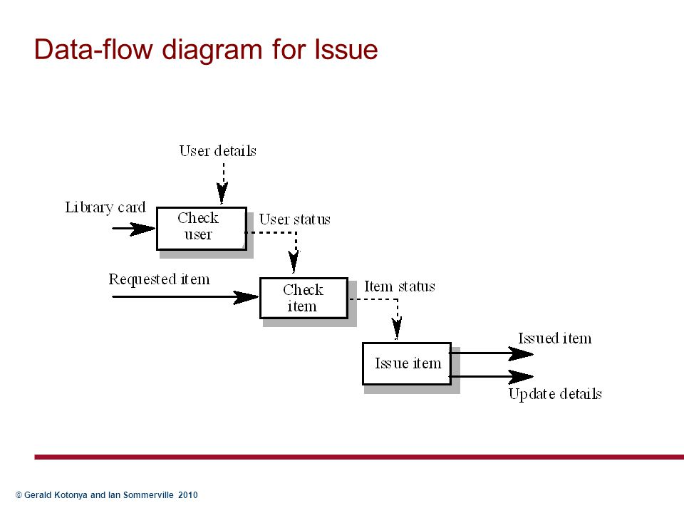 Data-flow diagram for Issue