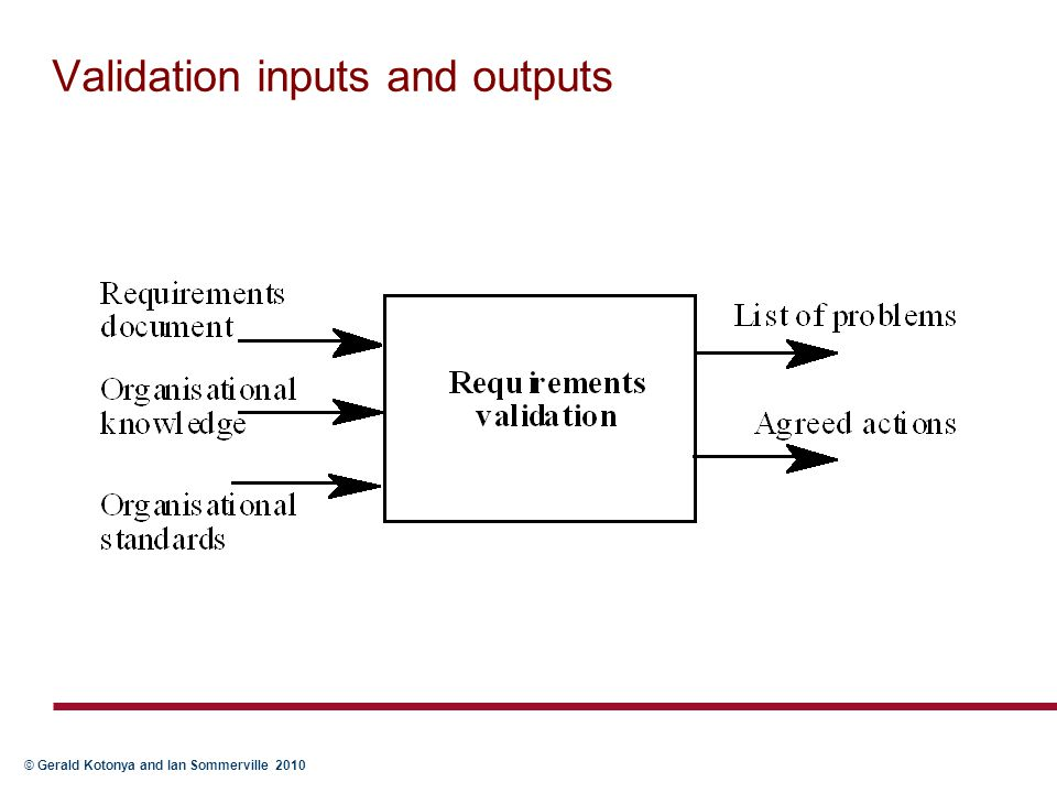 Validation inputs and outputs