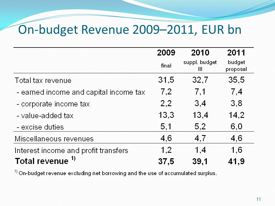 On-budget Revenue 2009–2011, EUR bn