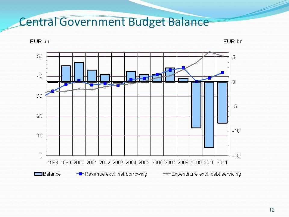 Central Government Budget Balance
