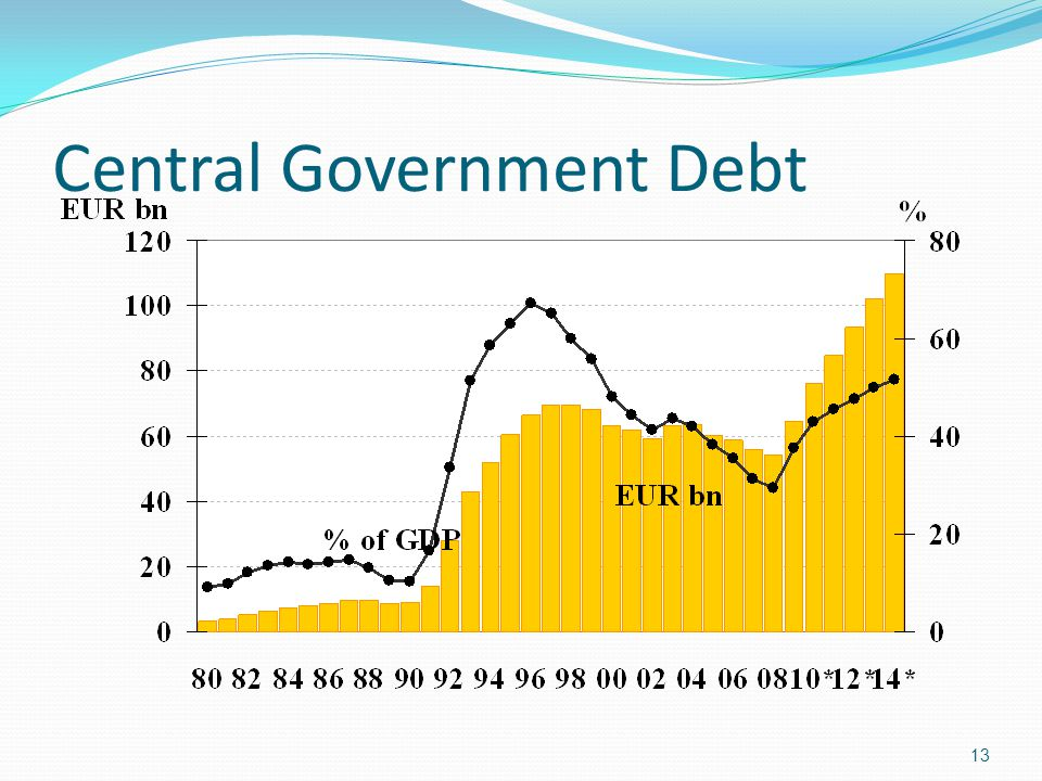 Central Government Debt