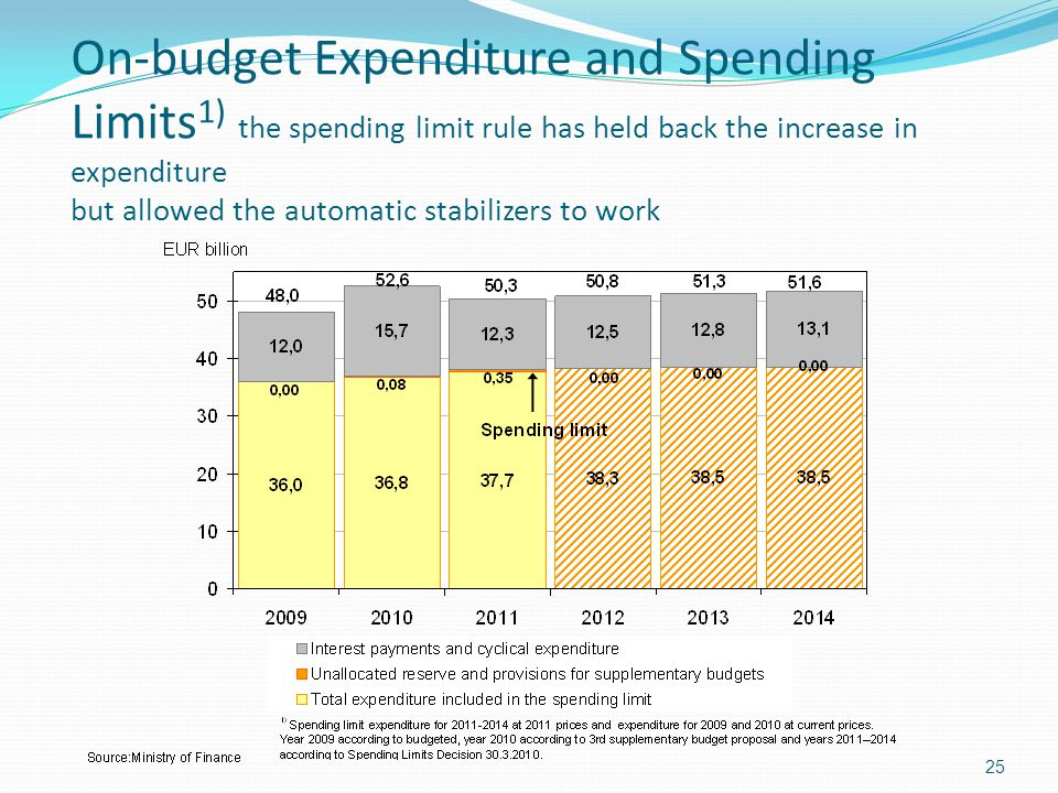 On-budget Expenditure and Spending Limits1) the spending limit rule has held back the increase in expenditure but allowed the automatic stabilizers to work