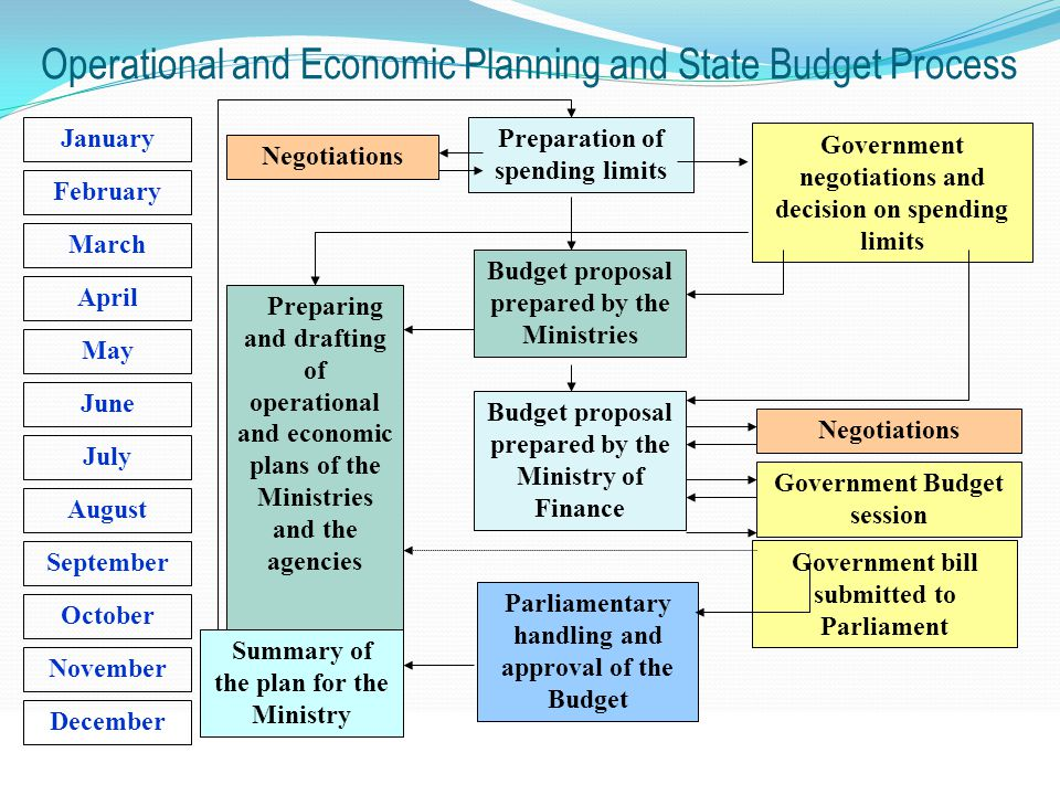 Operational and Economic Planning and State Budget Process