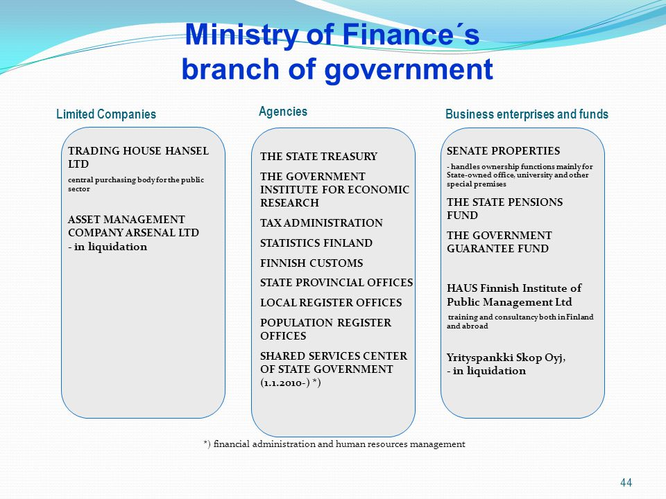 Ministry of Finance´s branch of government