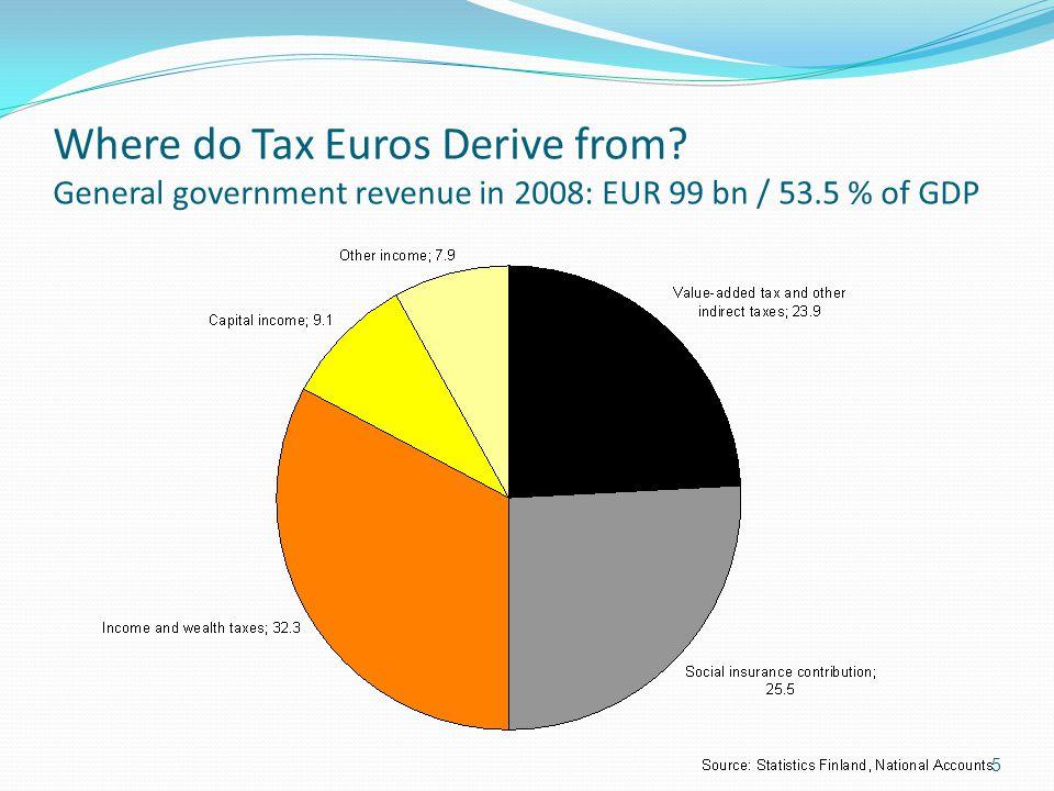 Where do Tax Euros Derive from