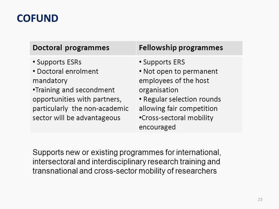 COFUND Doctoral programmes Fellowship programmes Supports ESRs