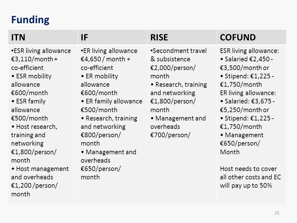 Funding ITN IF RISE COFUND ESR living allowance €3,110/month +