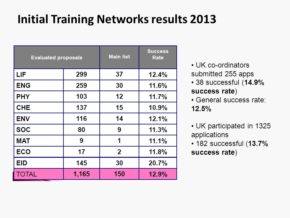 Initial Training Networks results 2013