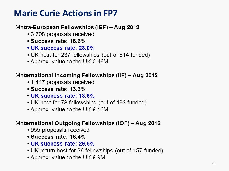 Marie Curie Actions in FP7