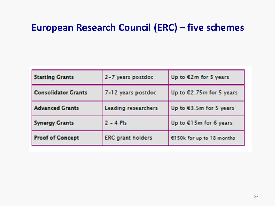 European Research Council (ERC) – five schemes