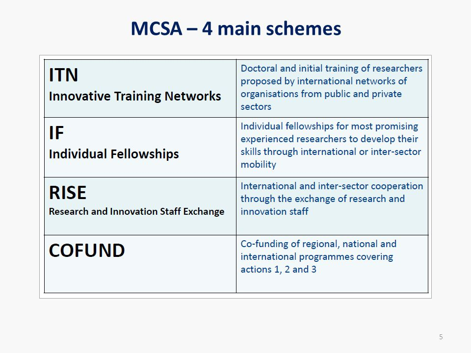 MCSA – 4 main schemes