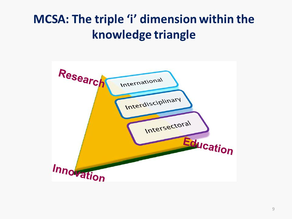 MCSA: The triple 'i' dimension within the knowledge triangle