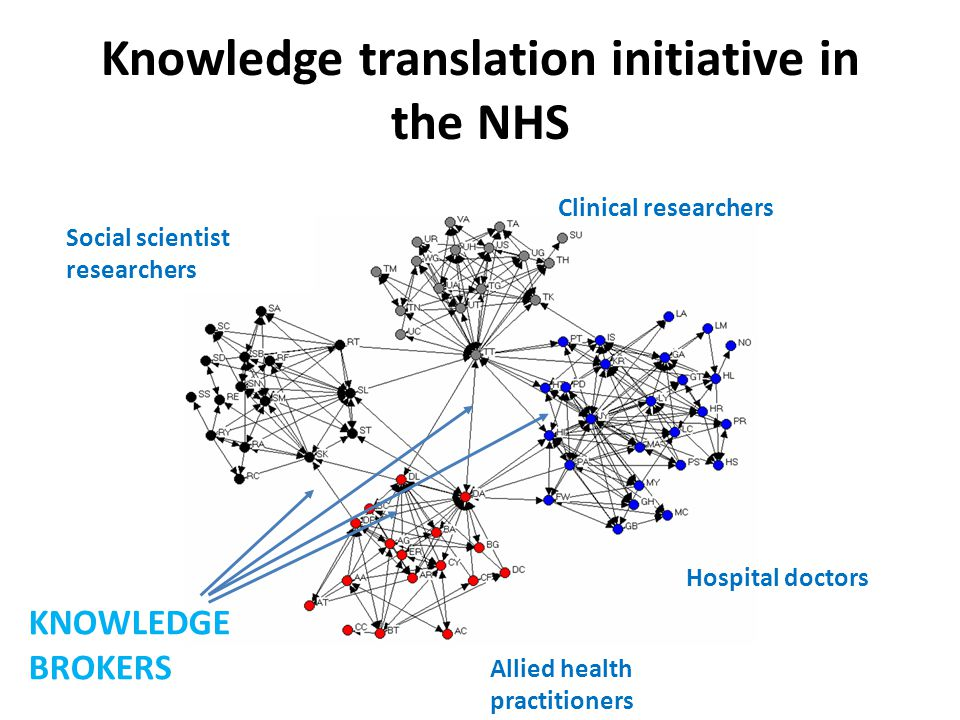 Knowledge translation initiative in the NHS