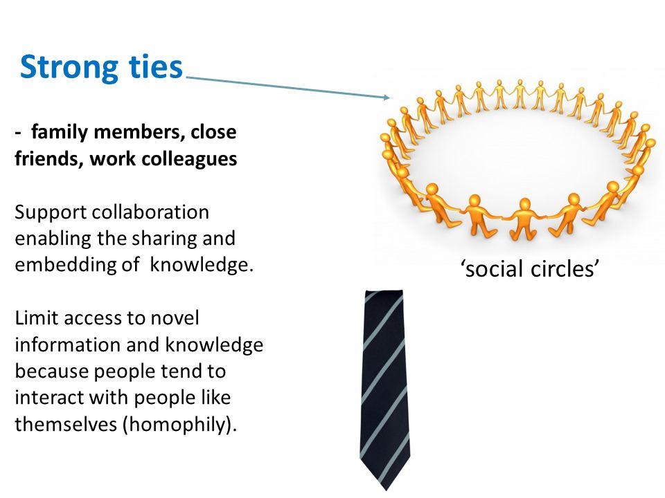 Strong ties 'social circles'