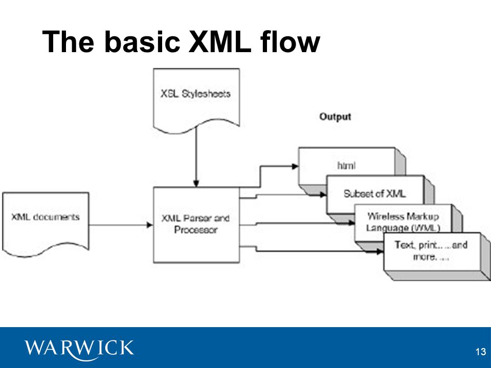The basic XML flow