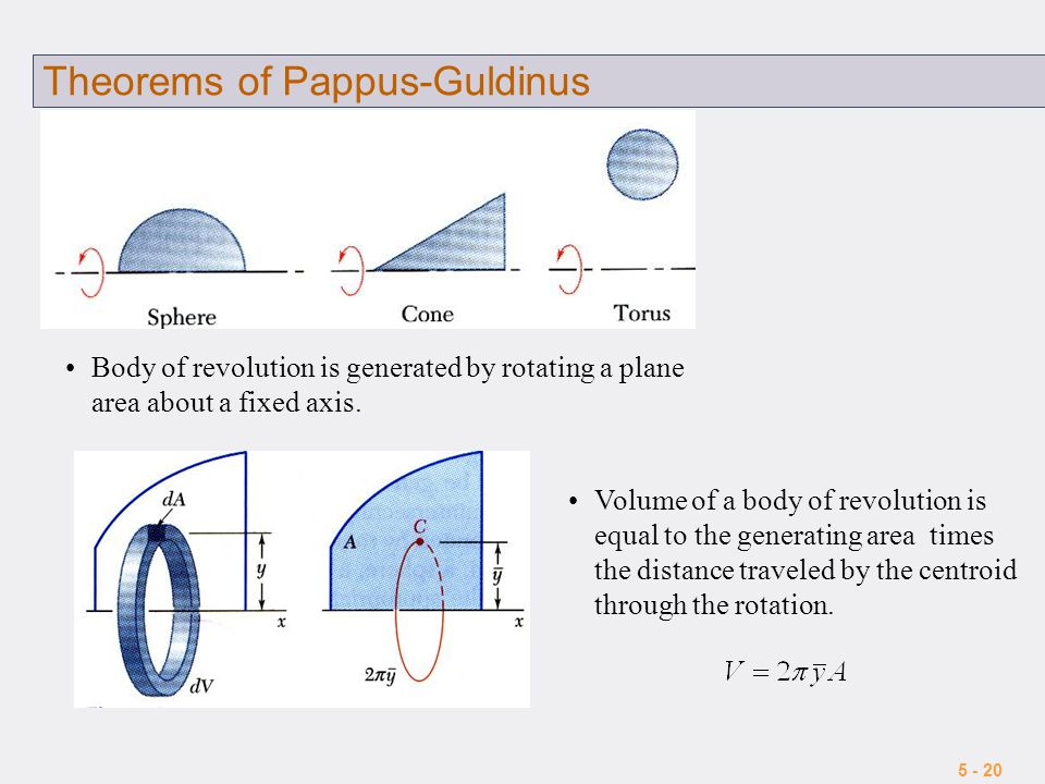 Theorems of Pappus-Guldinus