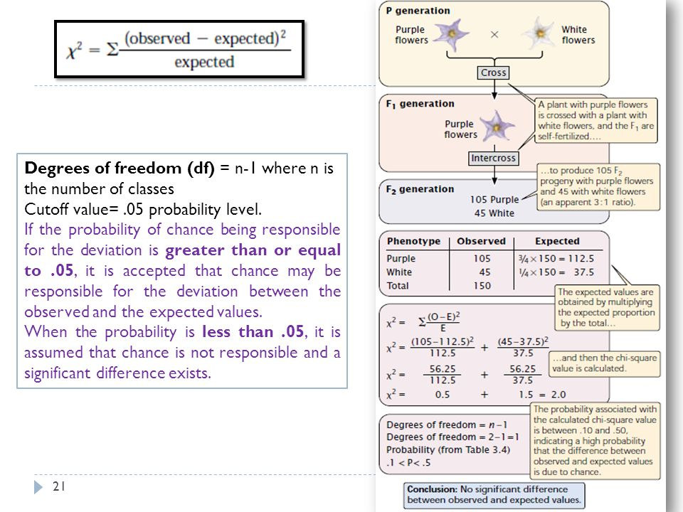 Degrees of freedom (df) = n-1 where n is the number of classes