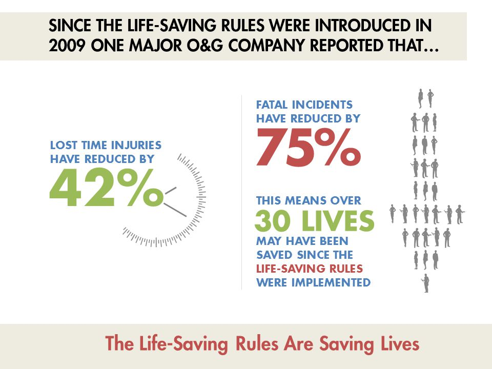 The Life-Saving Rules Are Saving Lives