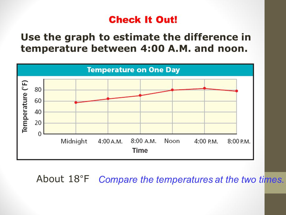 Check It Out! Use the graph to estimate the difference in temperature between 4:00 A.M. and noon. About 18°F.