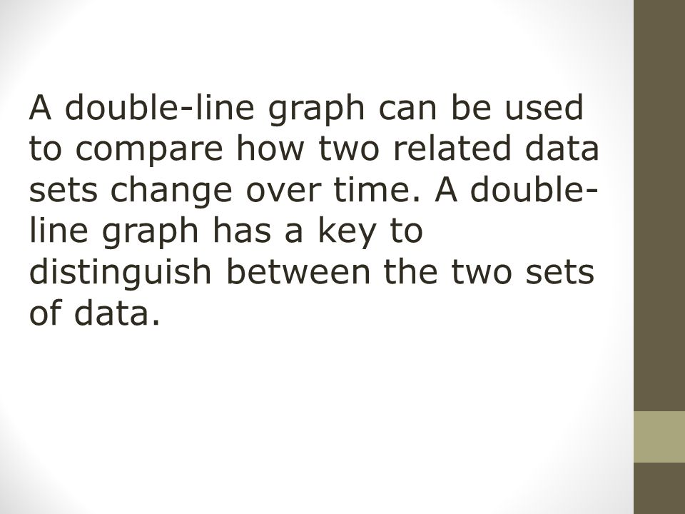 A double-line graph can be used to compare how two related data sets change over time.