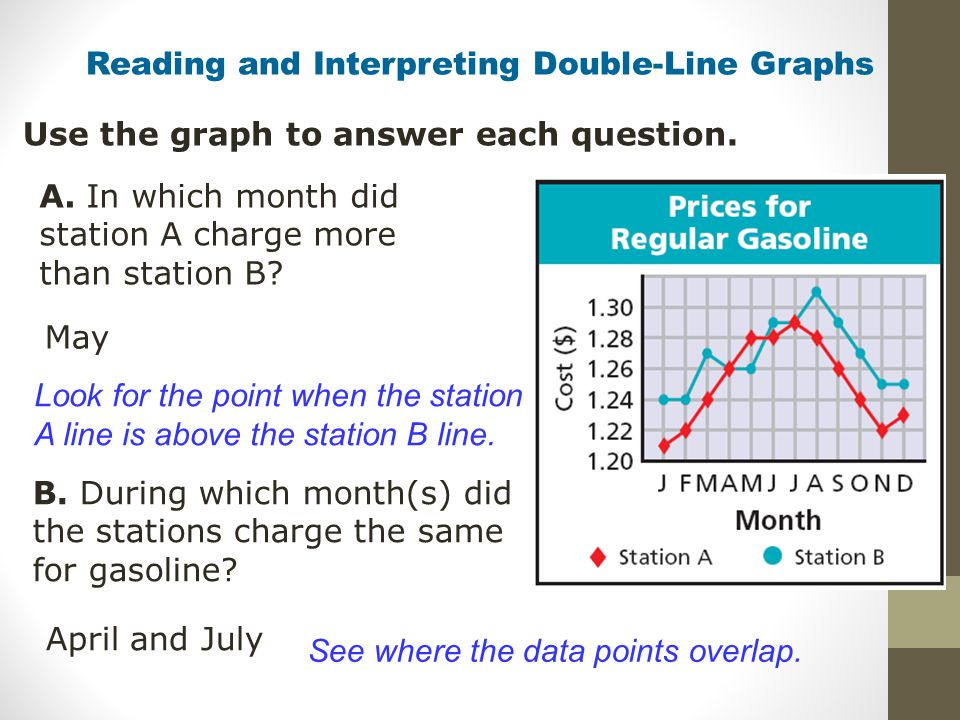 Reading and Interpreting Double-Line Graphs