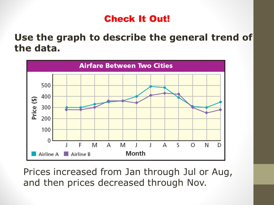 Check It Out! Use the graph to describe the general trend of the data.
