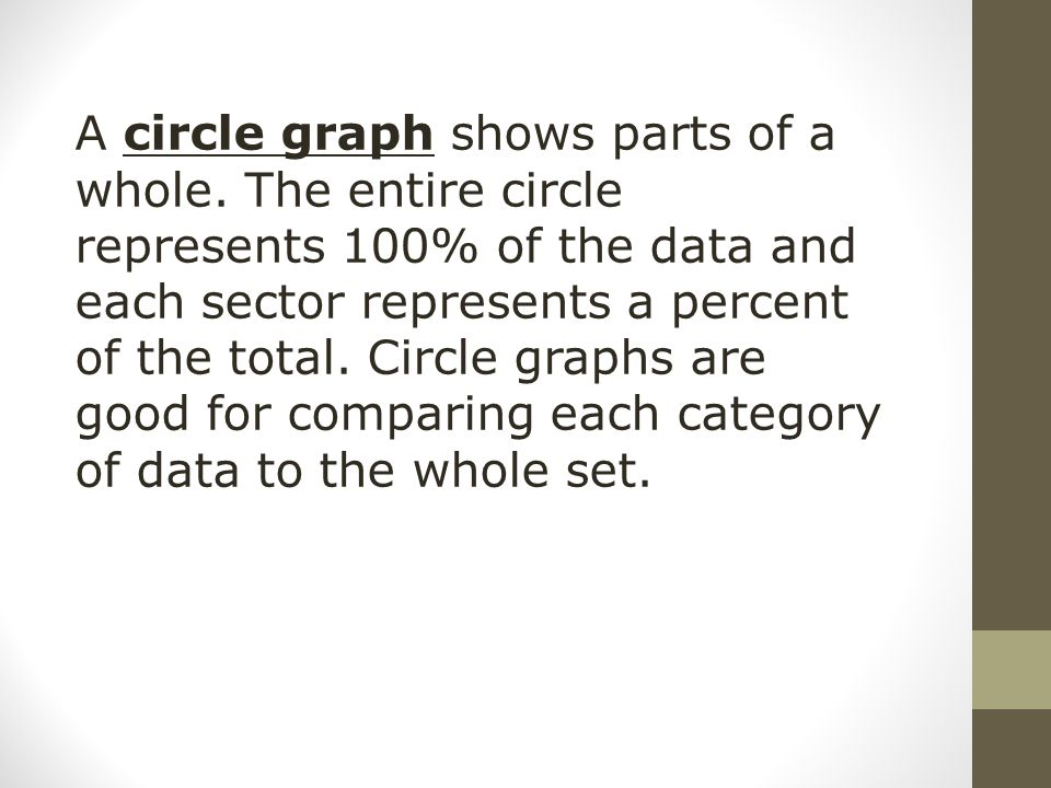 A circle graph shows parts of a whole