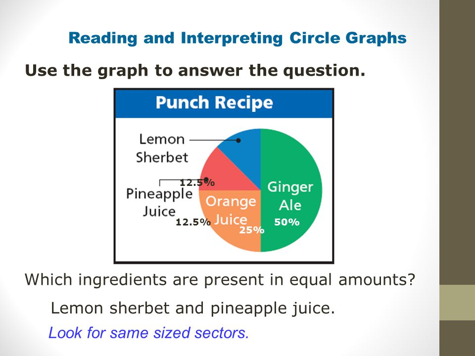 Reading and Interpreting Circle Graphs