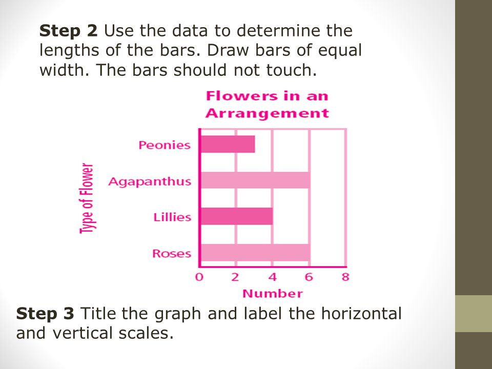Step 2 Use the data to determine the lengths of the bars