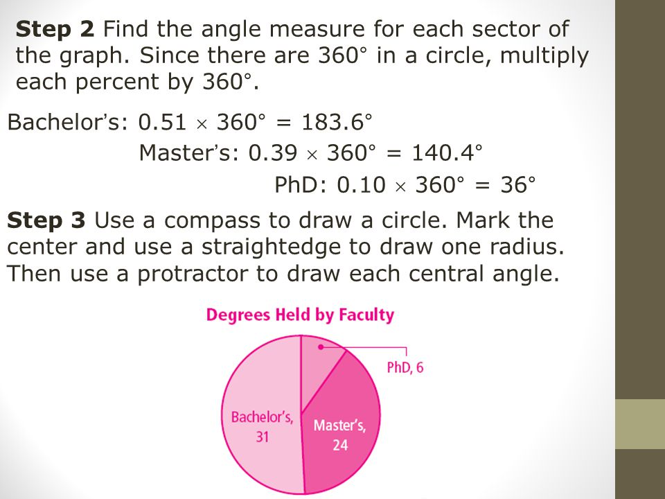 Step 2 Find the angle measure for each sector of the graph
