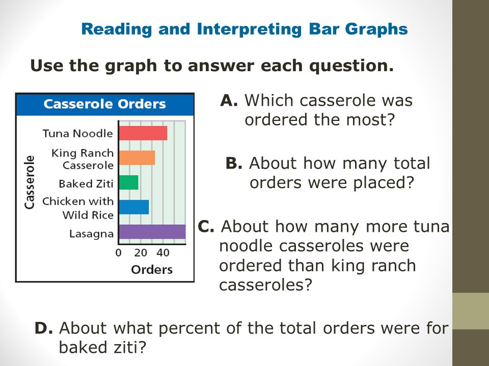 Reading and Interpreting Bar Graphs