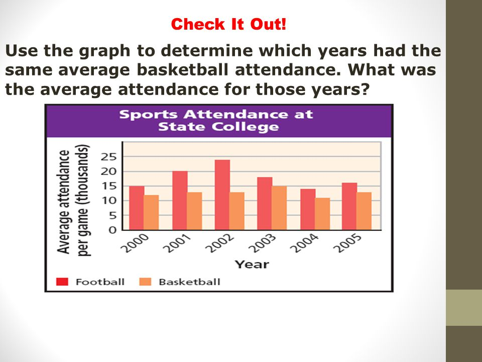 Check It Out. Use the graph to determine which years had the same average basketball attendance.