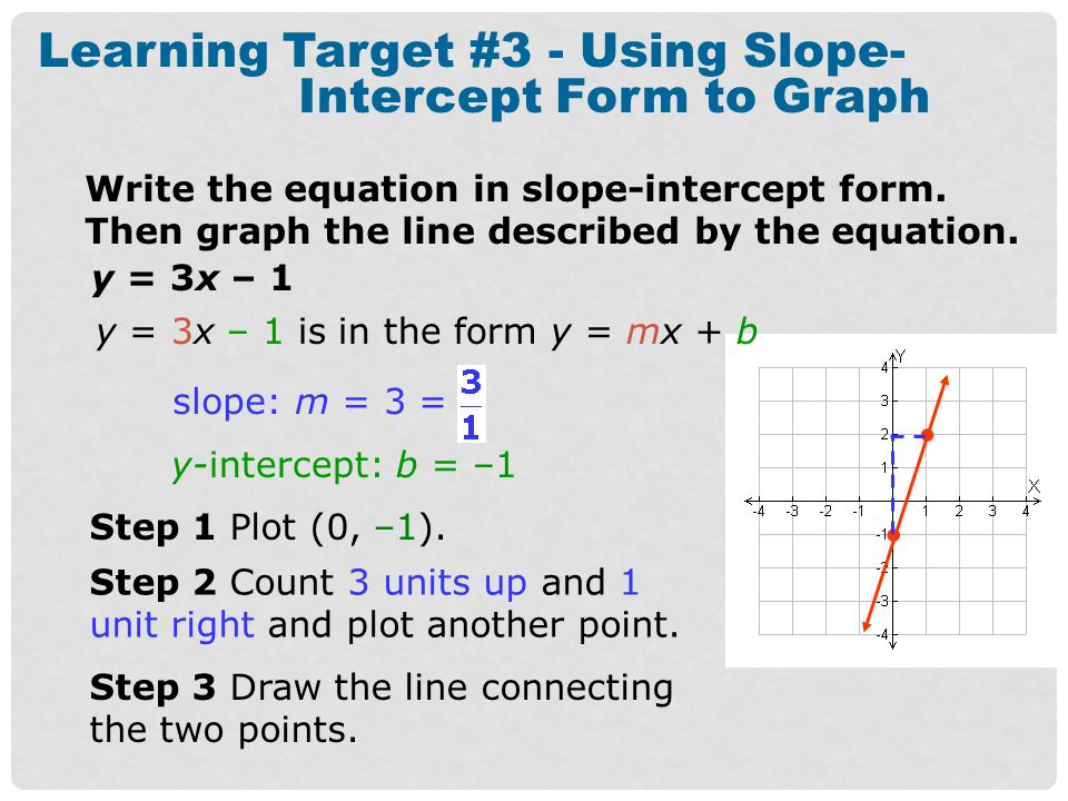 Learning Target #3 - Using Slope-Intercept Form to Graph