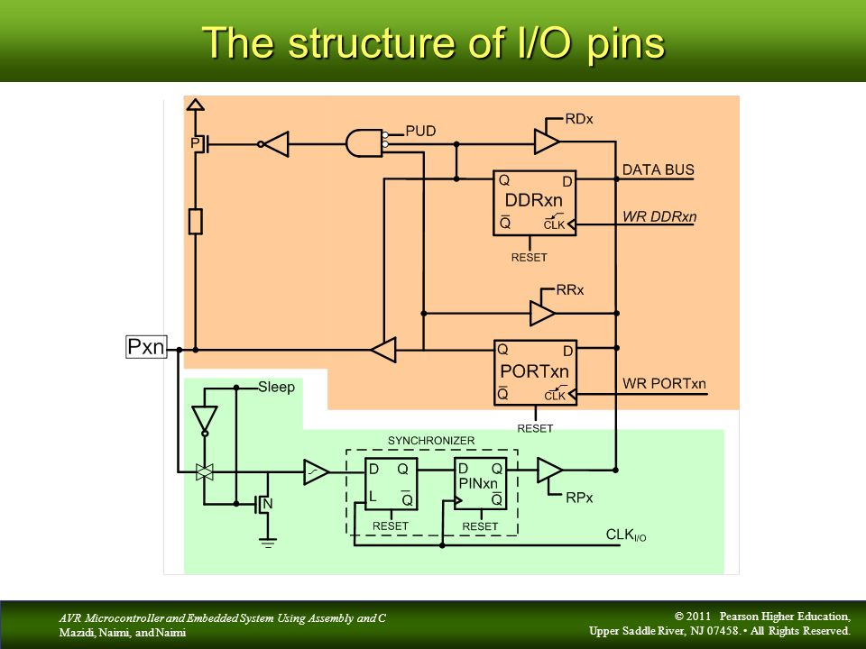 The structure of I/O pins