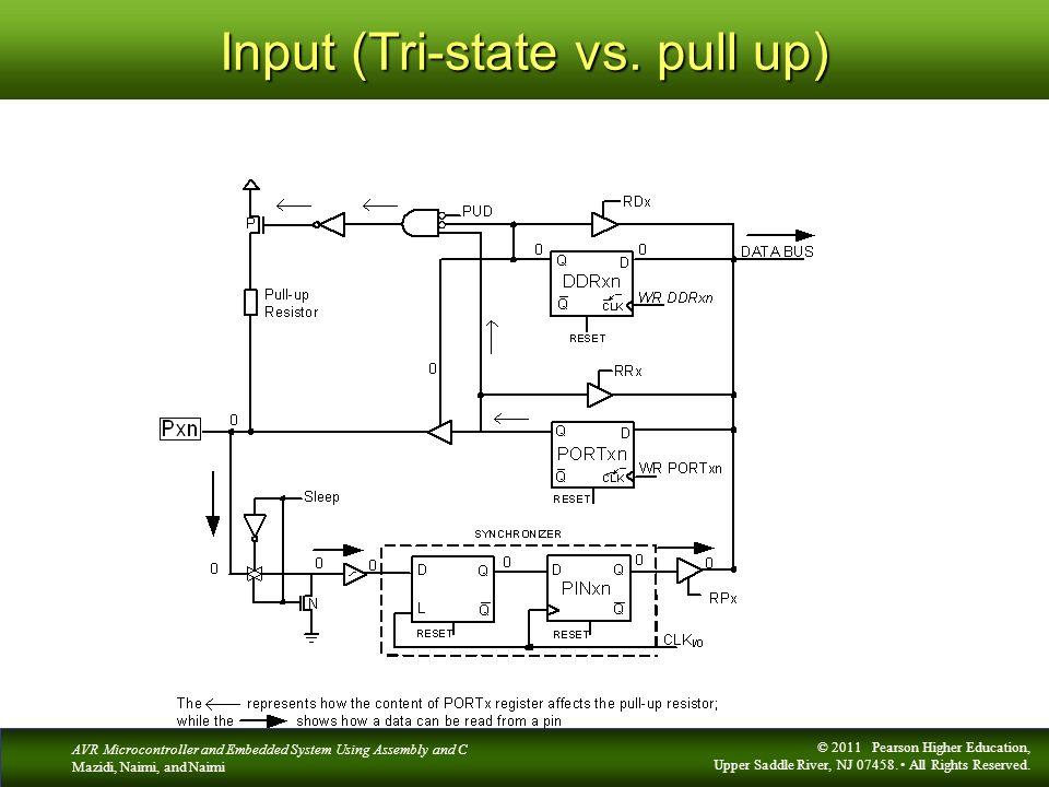 Input (Tri-state vs. pull up)