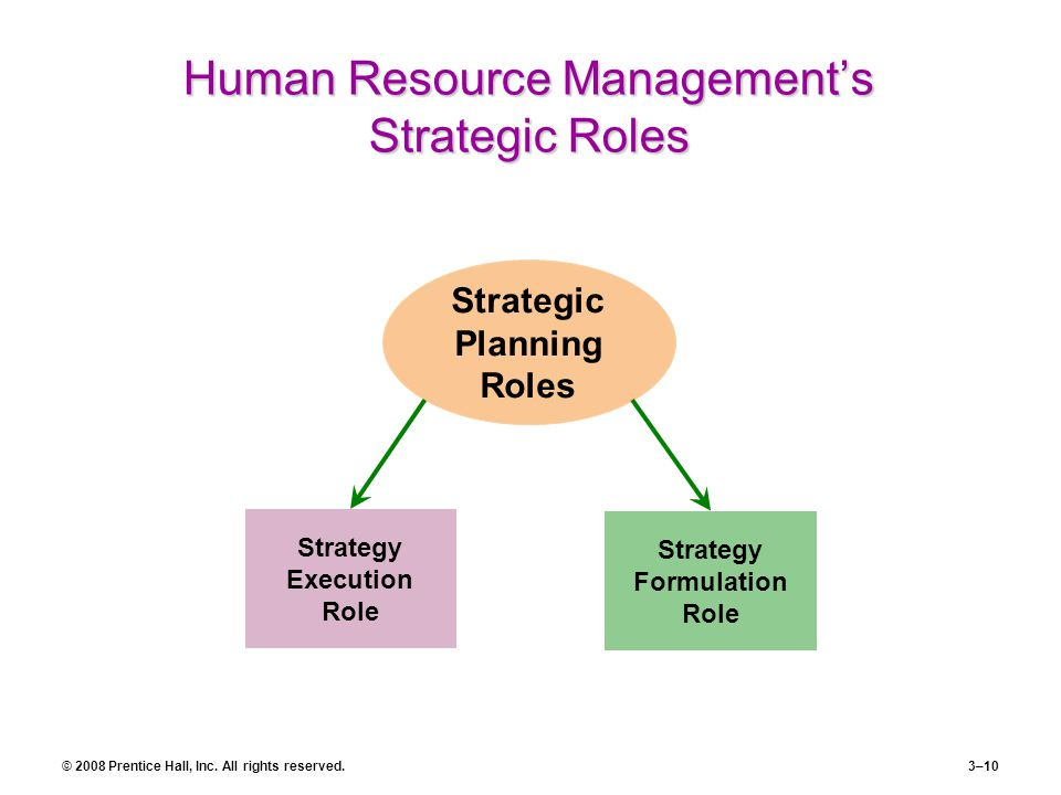 Human Resource Management's Strategic Roles
