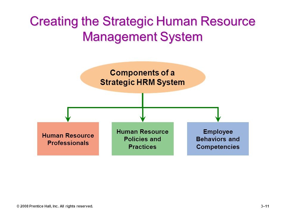 Creating the Strategic Human Resource Management System