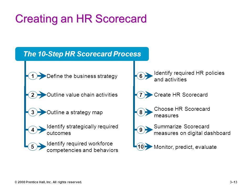 Creating an HR Scorecard