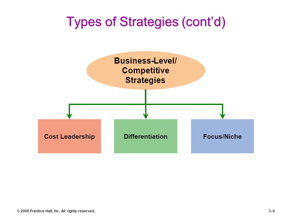 Types of Strategies (cont'd)