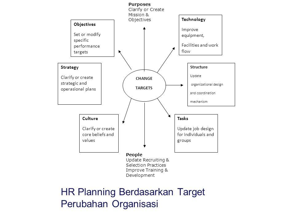 HR Planning Berdasarkan Target Perubahan Organisasi