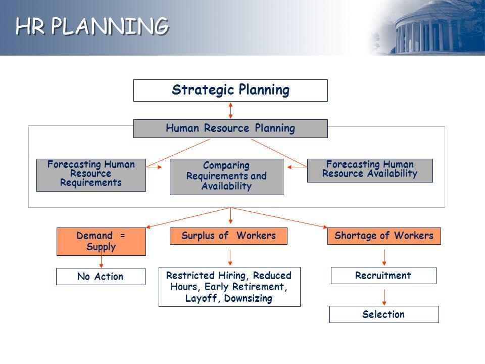 HR PLANNING Strategic Planning Human Resource Planning