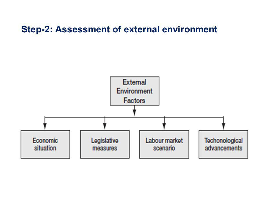 Step-2: Assessment of external environment