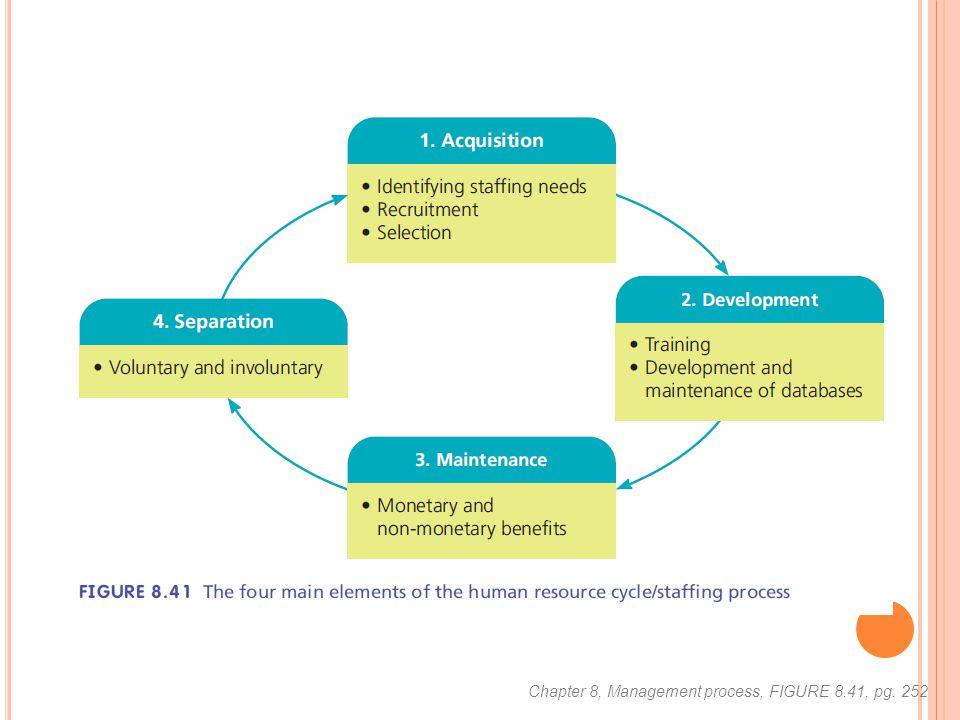 Chapter 8, Management process, FIGURE 8.41, pg. 252