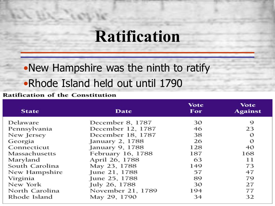 Ratification New Hampshire was the ninth to ratify