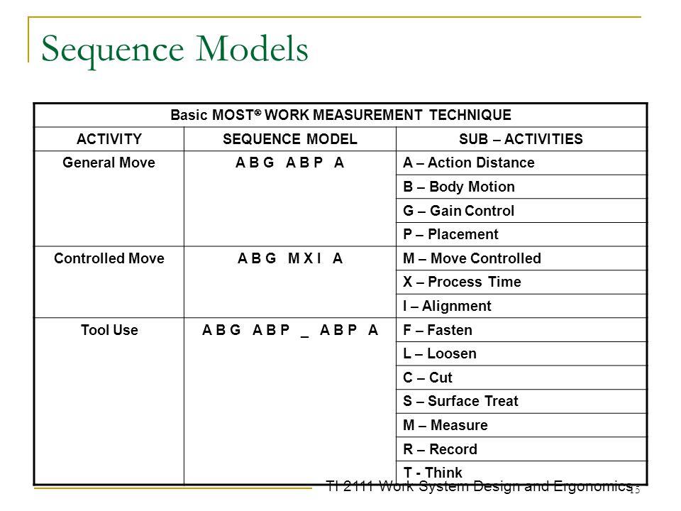 Basic MOST WORK MEASUREMENT TECHNIQUE