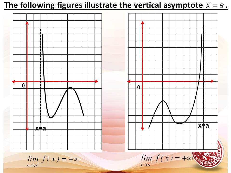 The following figures illustrate the vertical asymptote .