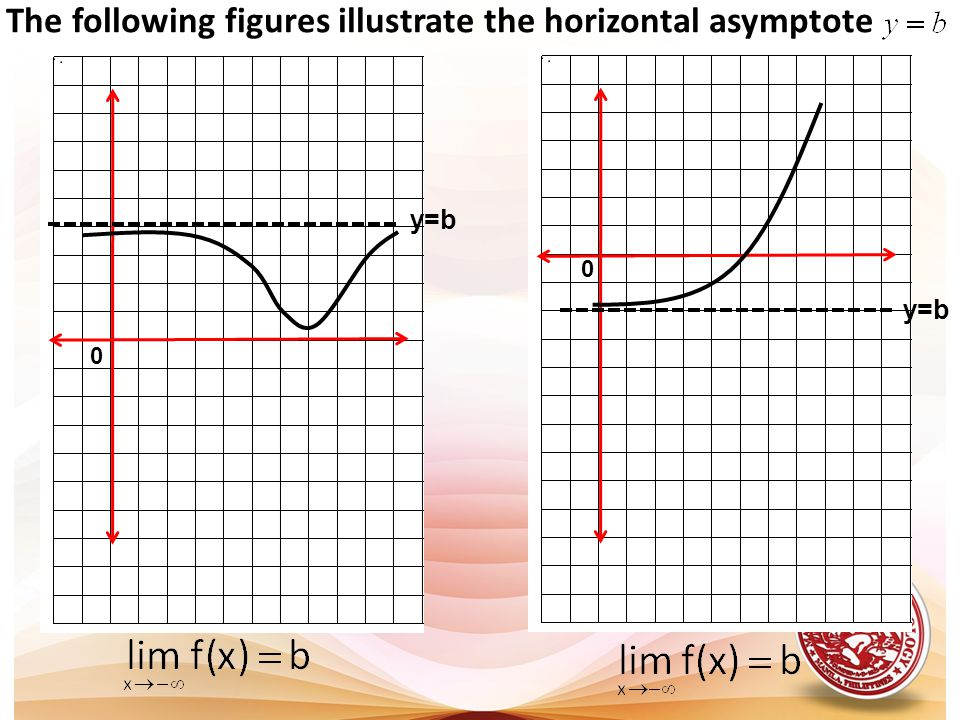 The following figures illustrate the horizontal asymptote