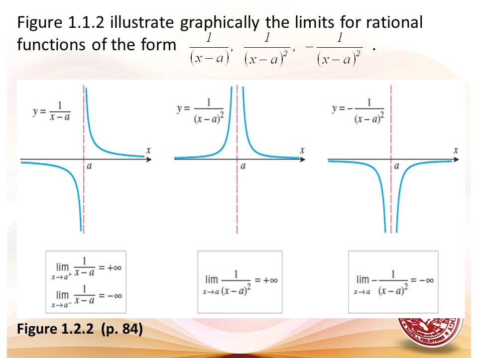 Figure 1.1.2 illustrate graphically the limits for rational functions of the form .