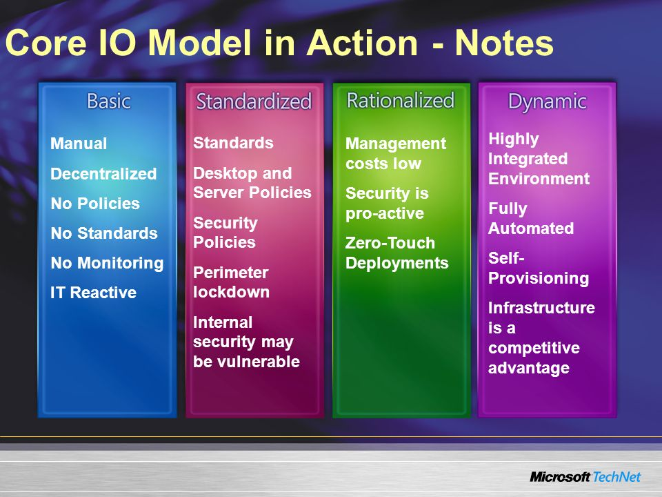 Core IO Model in Action - Notes
